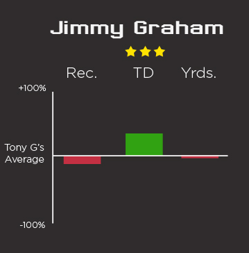 jimmy-graham-comparison