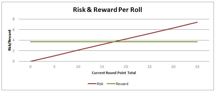 pass-the-pigs-risk-and-reward
