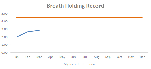 Mar-breath-holding