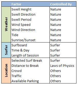 surfing-factors