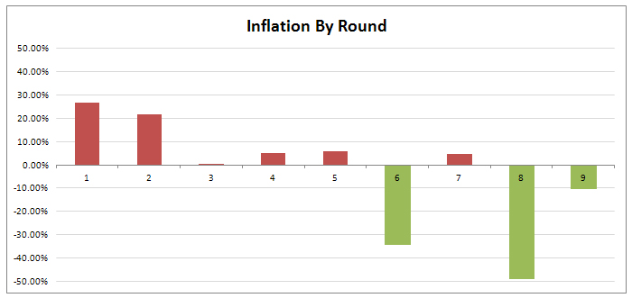 fantasy-football-auction-draft-inflation-by-round