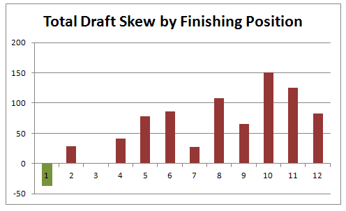 draft-skew-vs-end-result