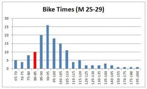 bike-times-m-25-29
