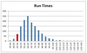 run-times