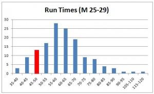 run-times-m-25-29