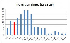transition-times-m-25-29