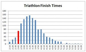 triathlon-finish-times