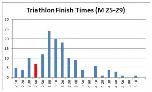 triathlon-finish-times-m25-29