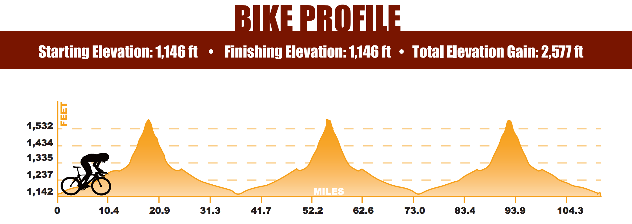 ironman-arizona-bike-elevation