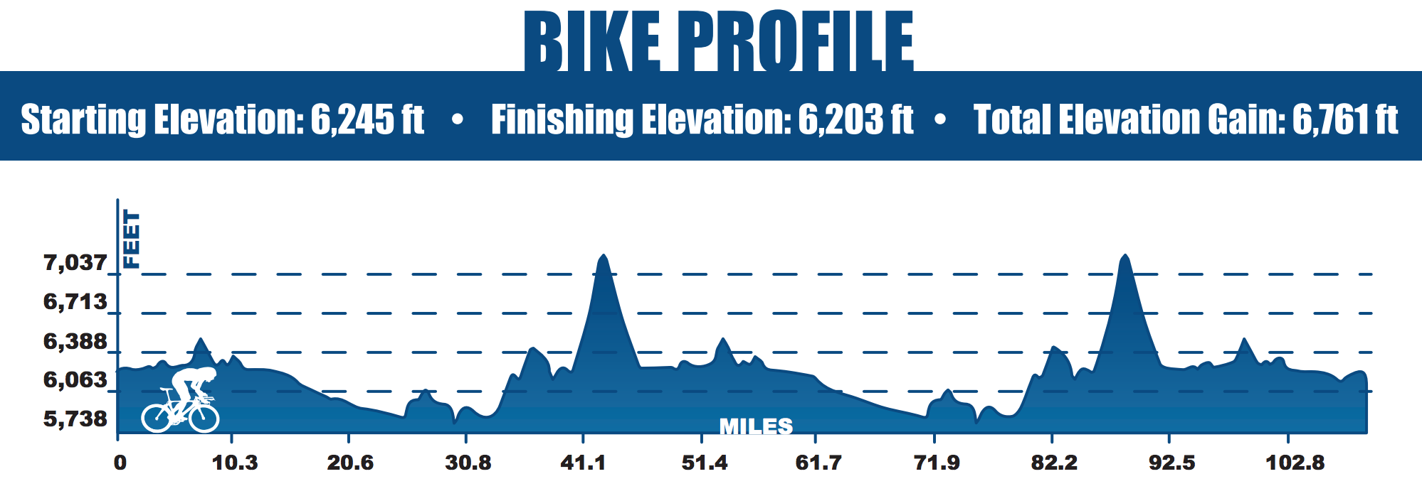 ironman-lake-tahoe-bike-elevation