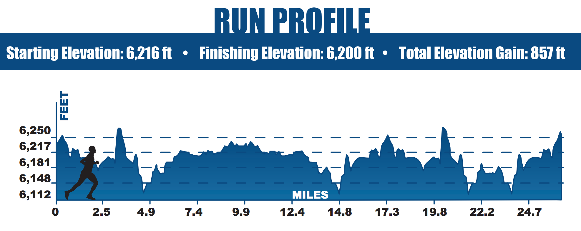 ironman-lake-tahoe-run-elevation