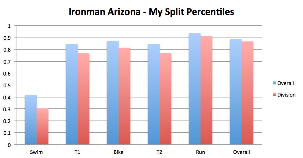 greg_kroleski_ironman_arizona_percentiles