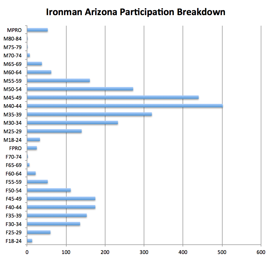 ironman_arizona_division_breakdown