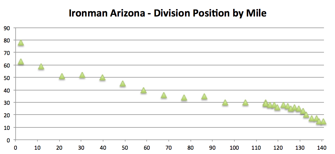 ironman_arizona_division_position_by_mile