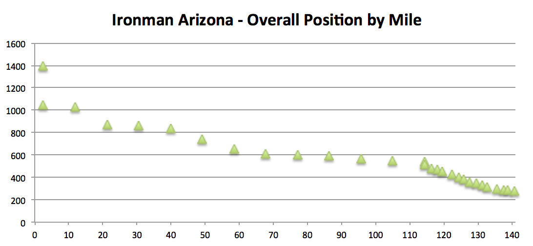 ironman_arizona_overall_position_by_mile