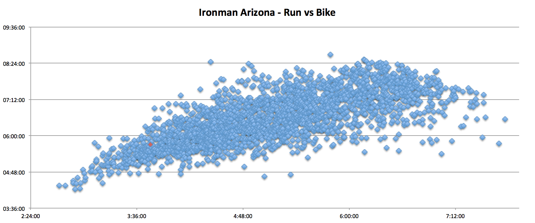 ironman_arizona_run_vs_bike