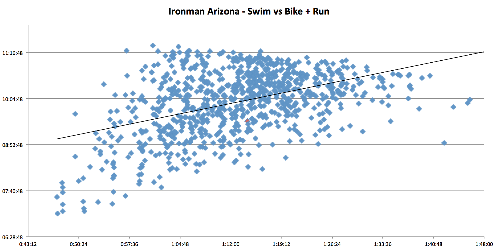 ironman_arizona_swim_s_bike_plus_run