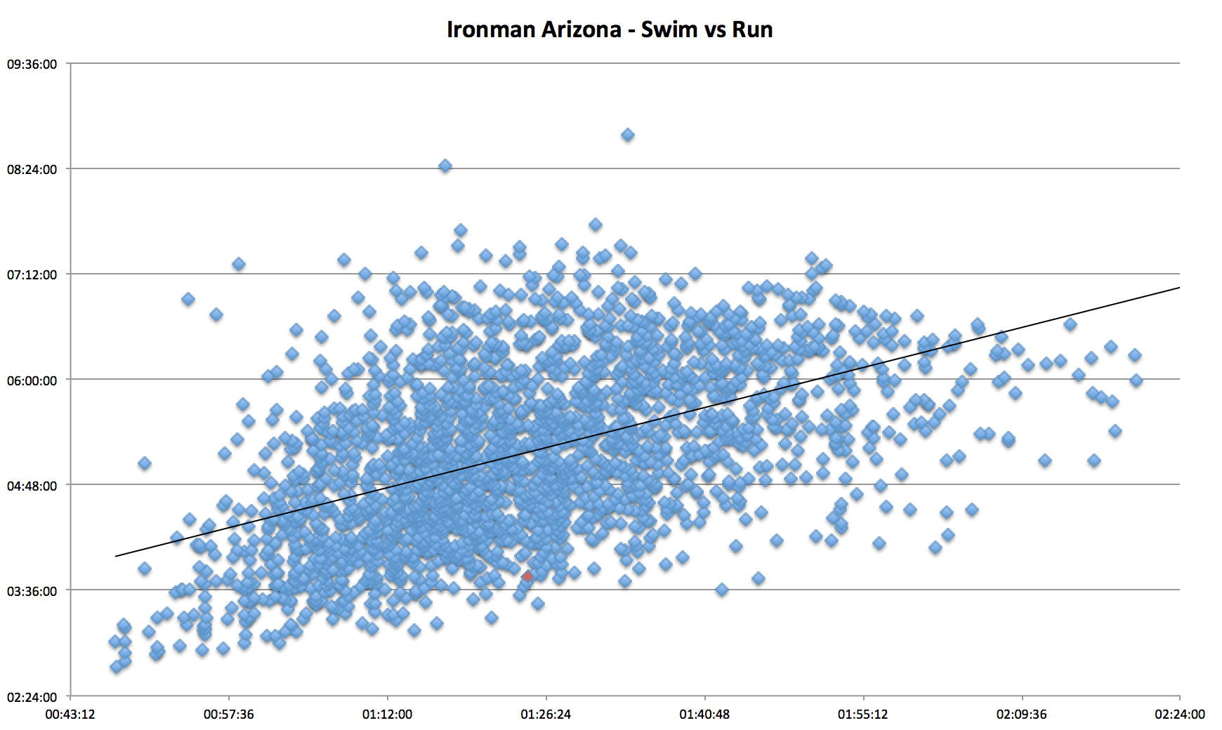 ironman_arizona_swim_vs_run