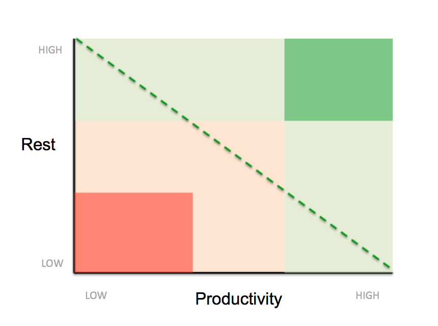 productivity-rest-all-zones