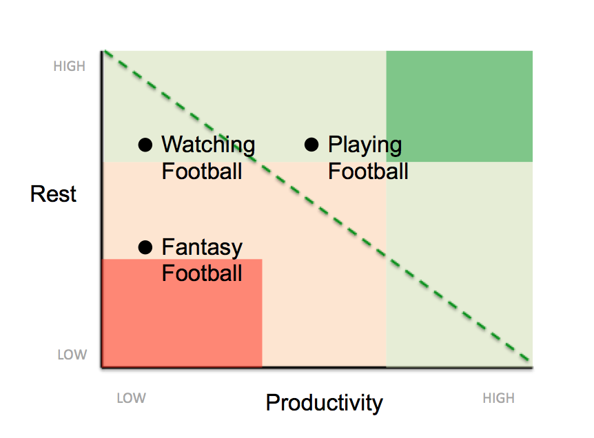 productivity-rest-football