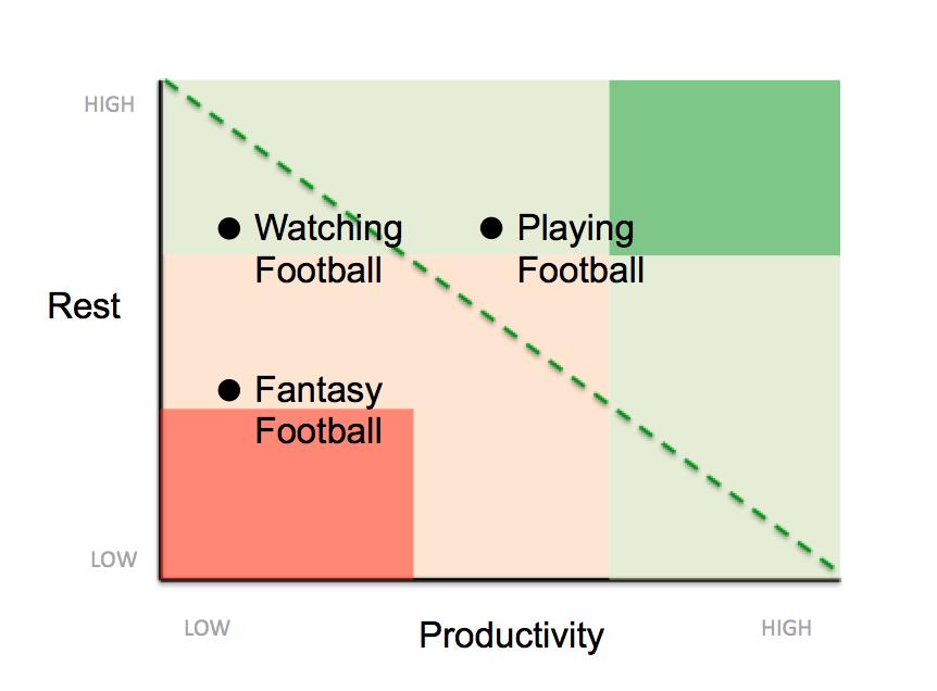 productivity-rest-football