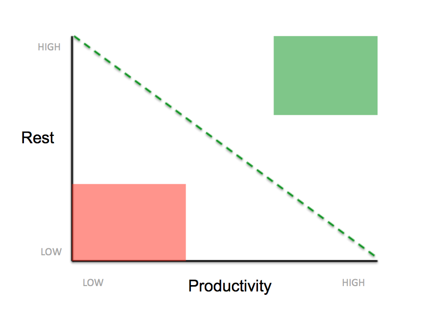 productivity-rest-key-zones
