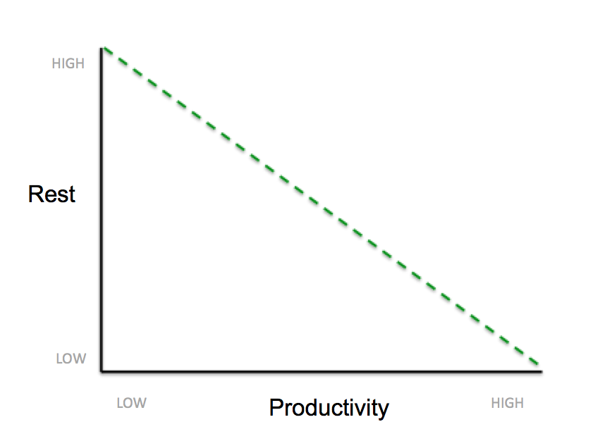 productivity-rest-line
