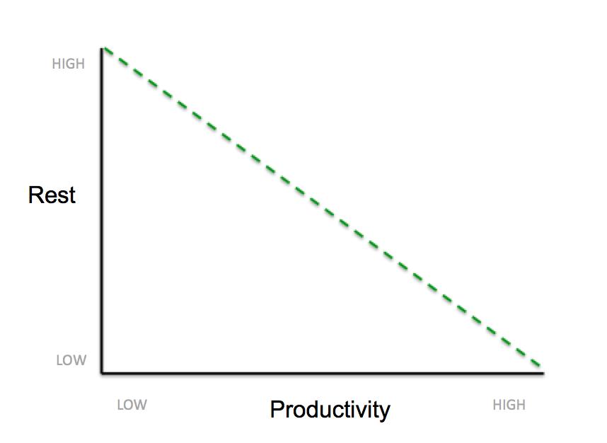 productivity-rest-line