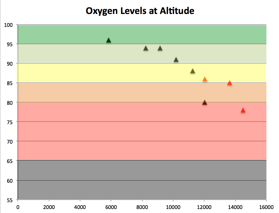 oxygen-and-altitude