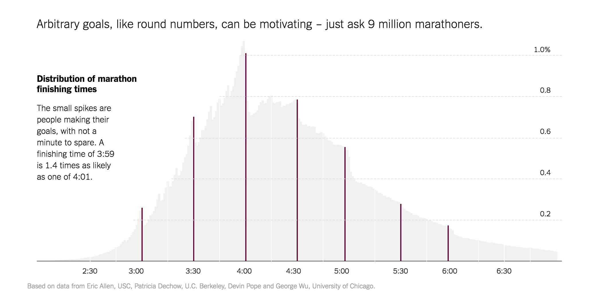 marathon-round-numbers