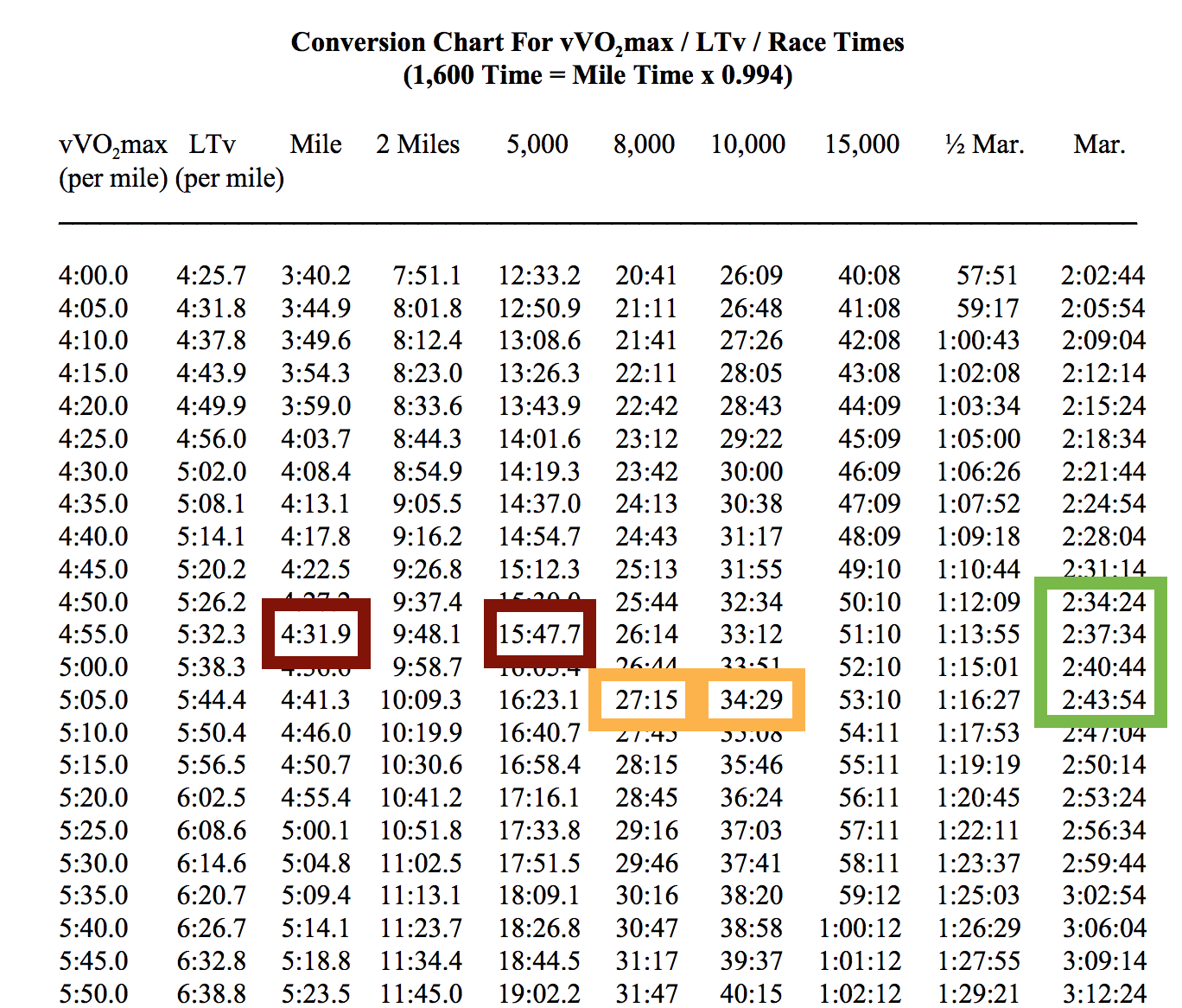 Setting goals how i decided on 237 for my marathon target greg race distance conversion table nvjuhfo Images