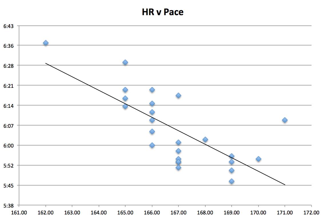 jack-jill-marathon-pace-v-heart-rate